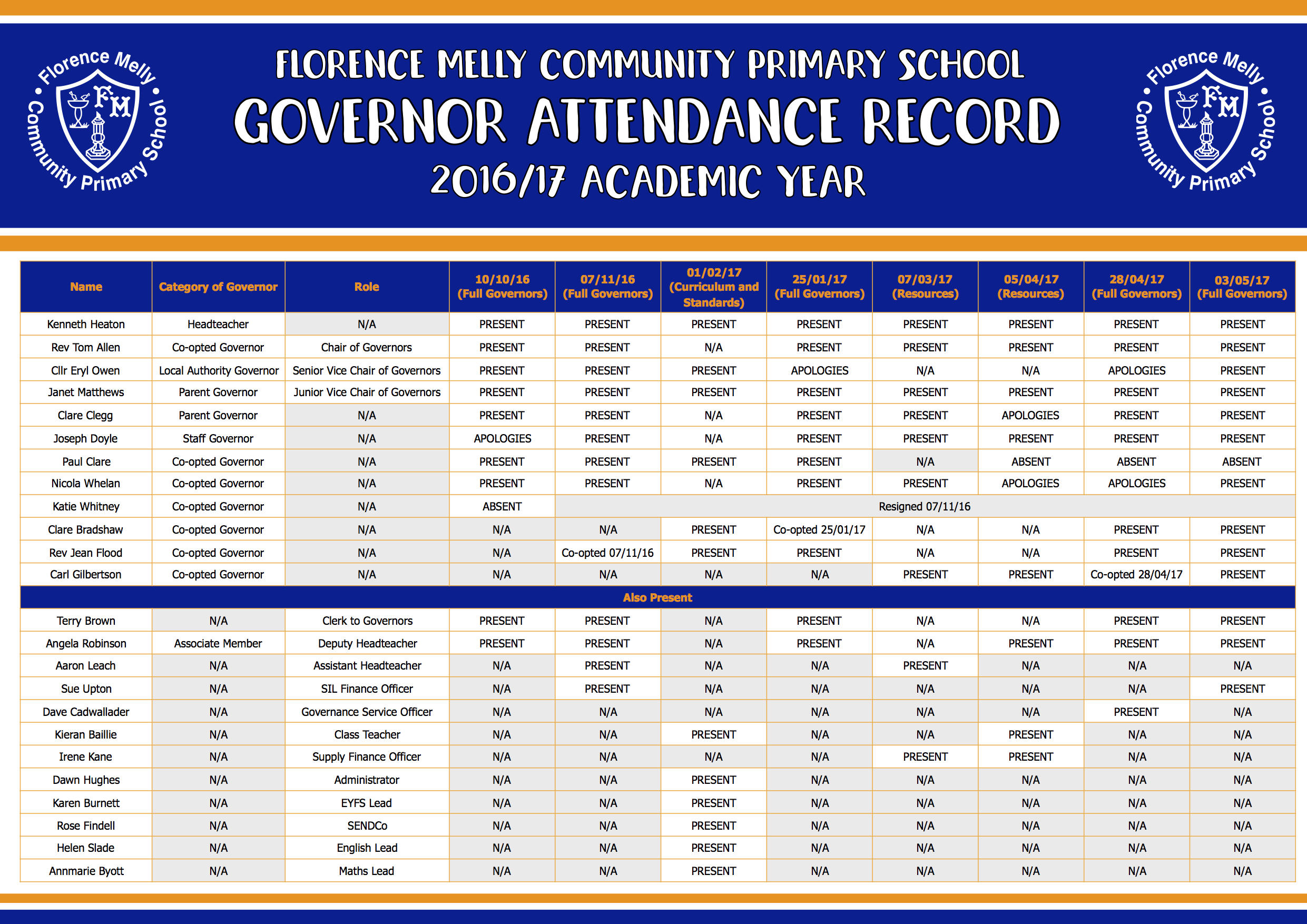 Governor Attendance Record 2016:17