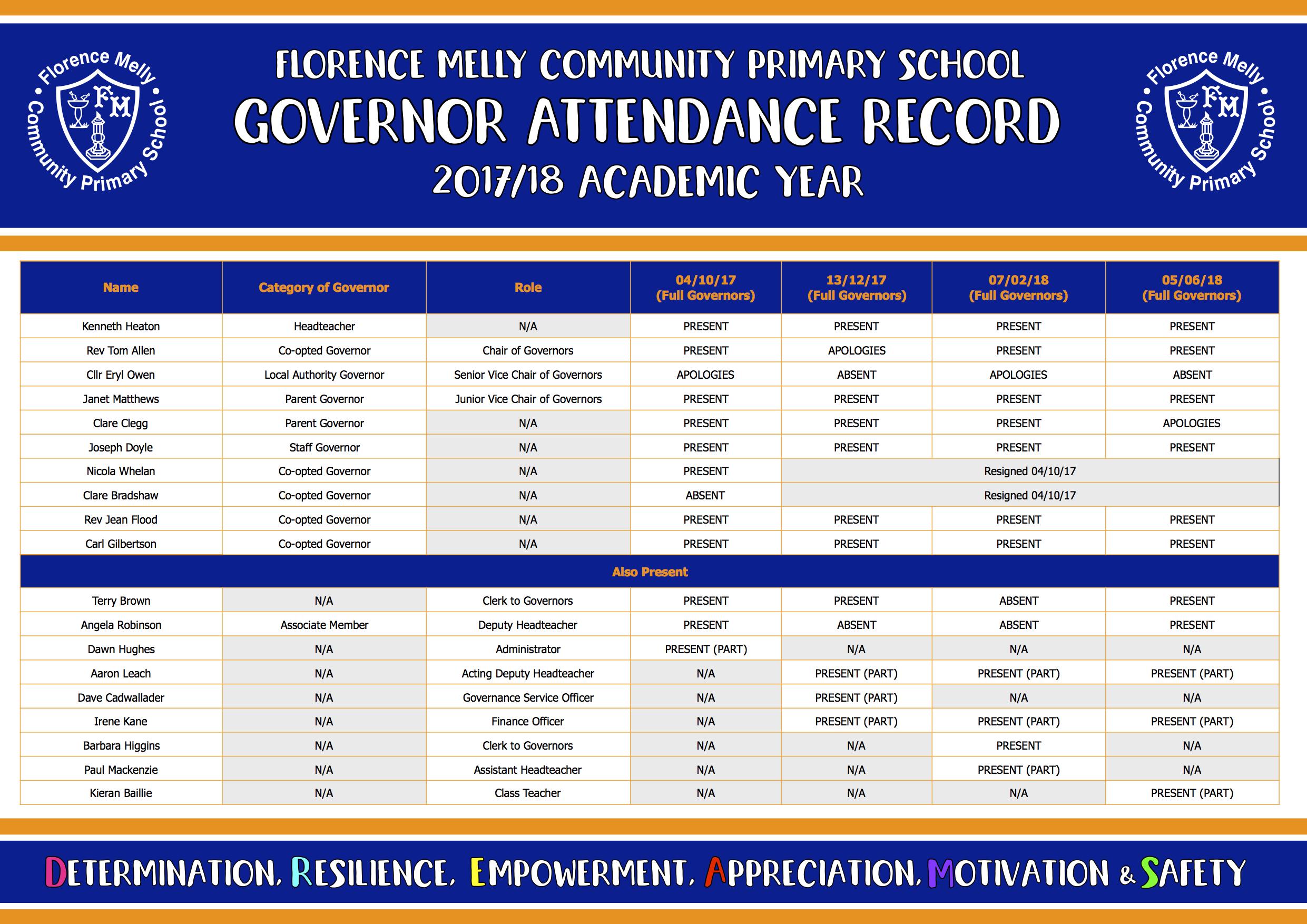 Governor Attendance Record 2017/18