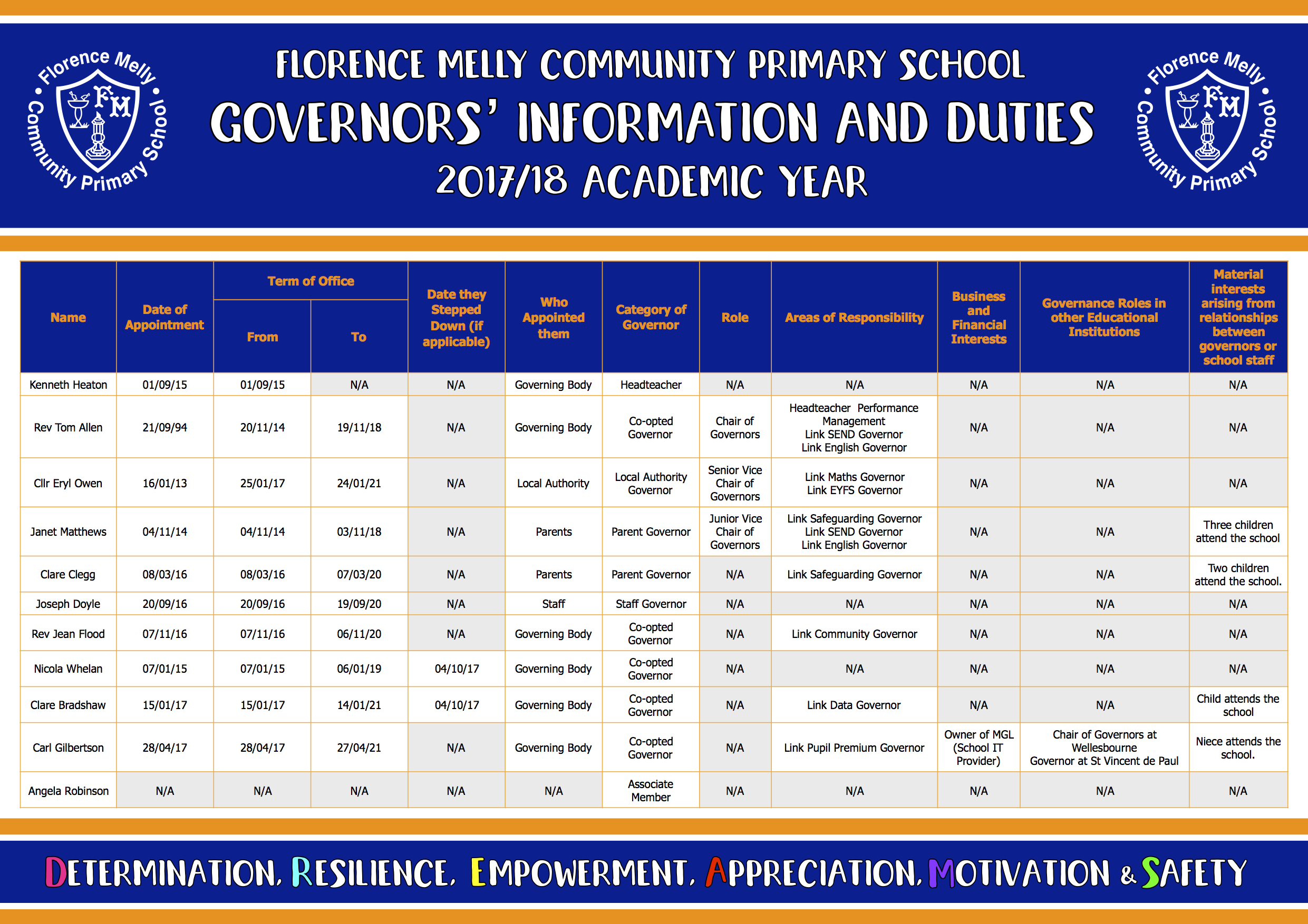 Governors' Information and Duties