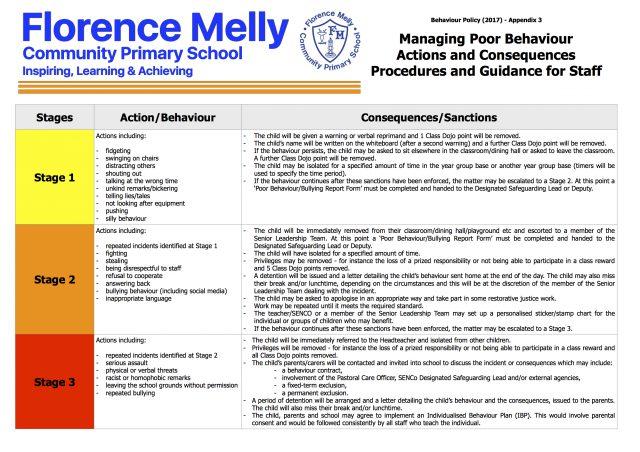 Managing Poor Behaviour 1