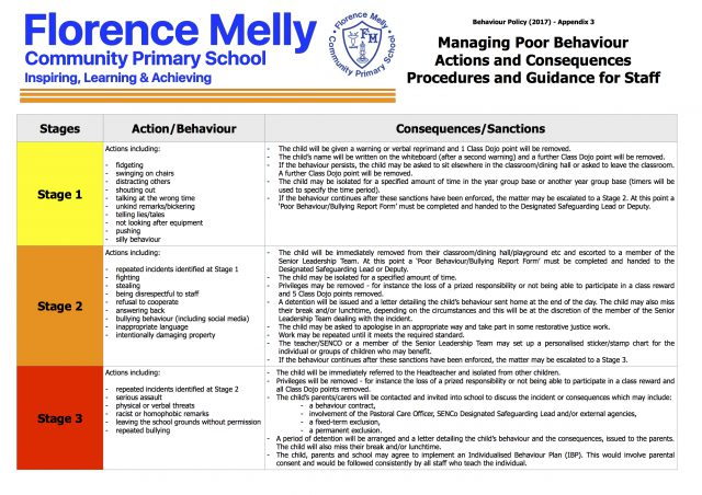 Managing Poor Behaviour - Actions and Consequences - Procedures and Guidance for Staff