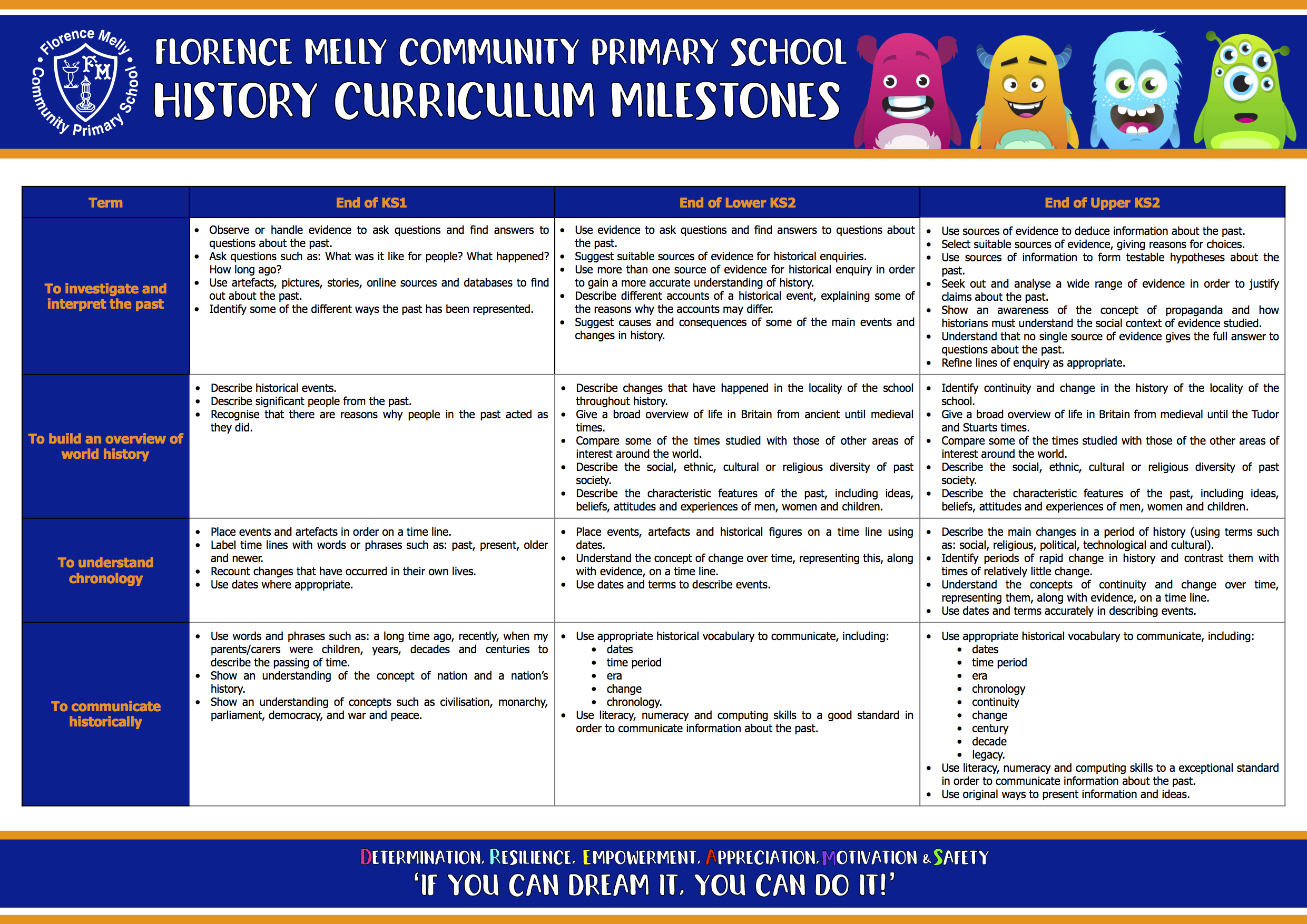 History Curriculum Map (3) - Florence Melly Community Primary School